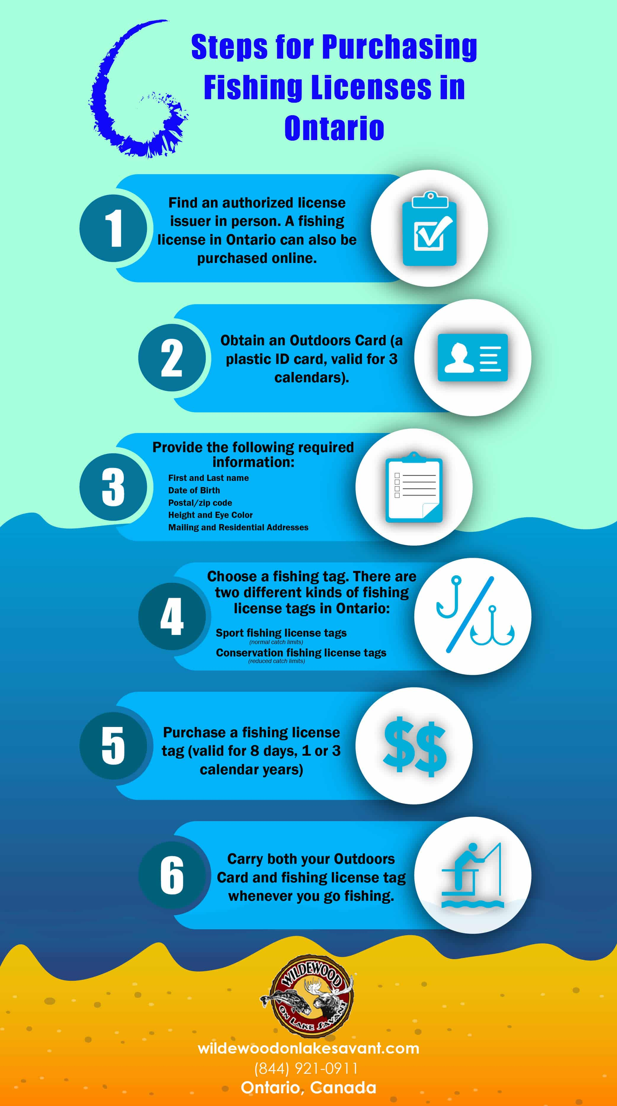 Infographic 6 Steps For Purchasing Fishing Licenses In